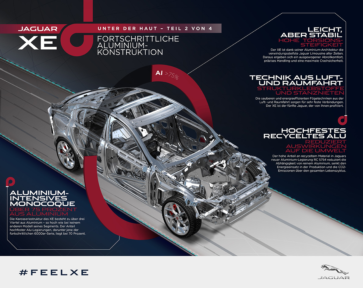 tl_files/kollinger-gruppe/Jaguar-Bilder/2014/jaguar-xe_preview-infographic_02_german-1-.jpg